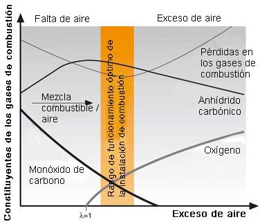 Análisis de gases para optimizar la combustión